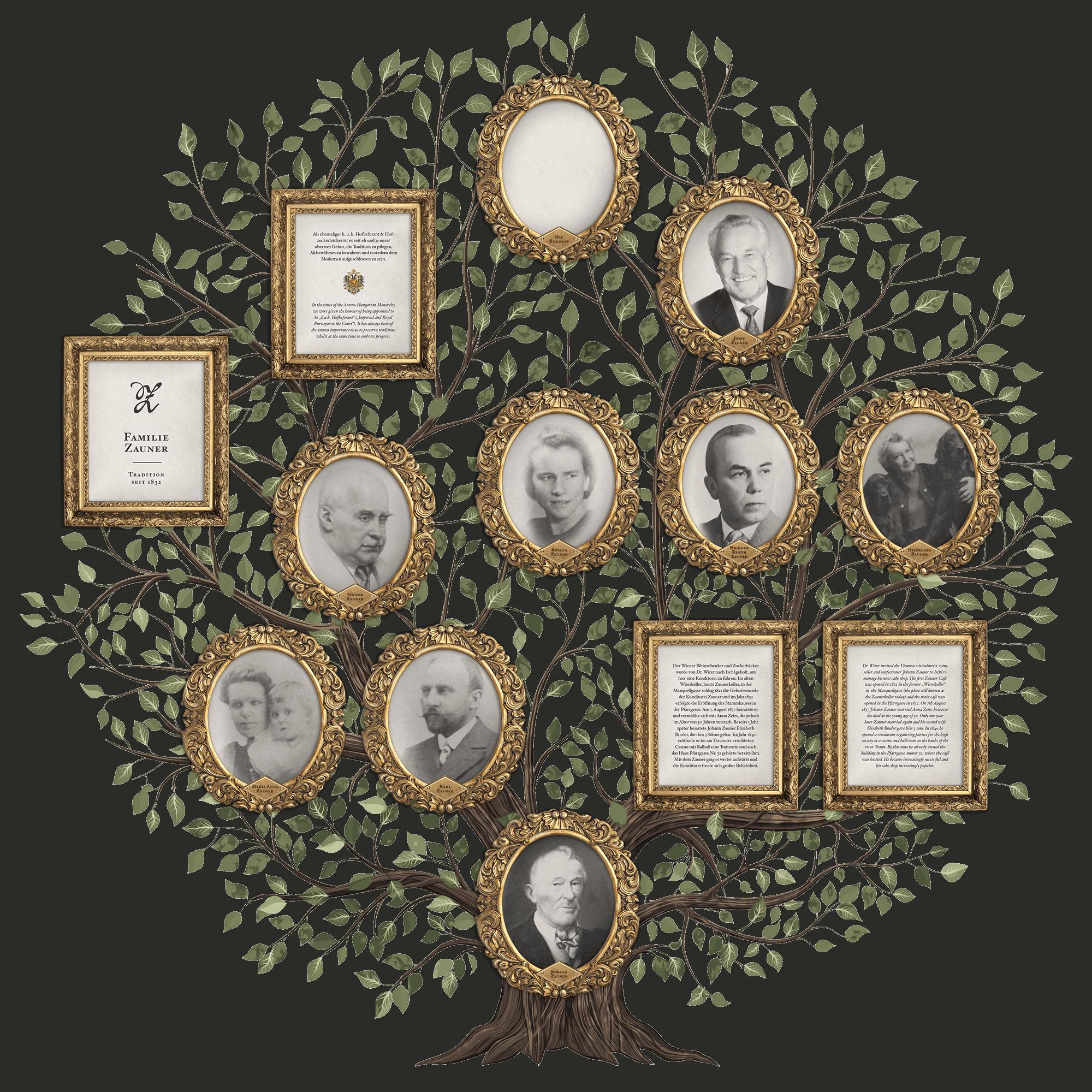 Stammbaum Familie Zauner